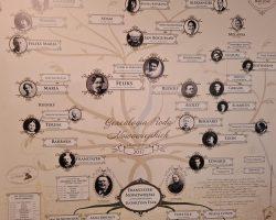 BYLIŚMY W MUZEUM Poznajemy historię Warmii i życiorysy osób tam żyjących